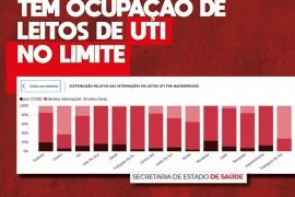 Regiões de Minas tem ocupação de leitos de UTI no limite